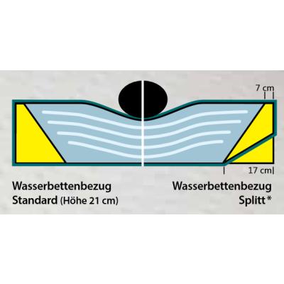 Wasserbettbezug Bezug Silver Care mit Hygieneschicht 180 x 200 cm
